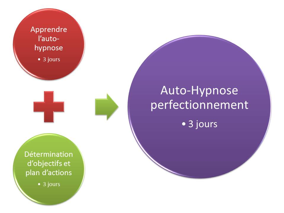 Cycle Auto-Hypnose 9 jours